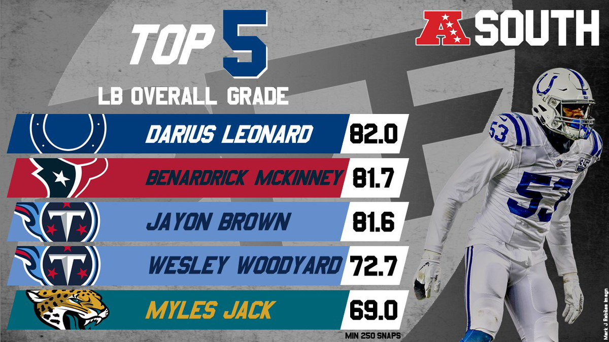 RT @PFF: 2018's highest-graded linebackers from the AFC South https://t.co/ti3ec7V7Np