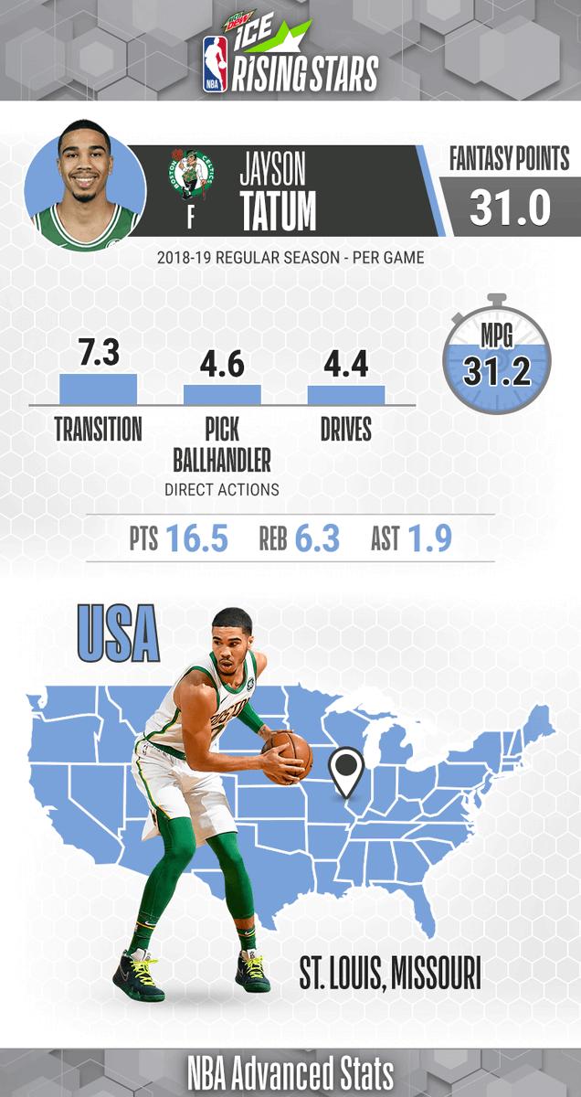 USA Team Rising 🌟 ... Jayson Tatum!   Sophomore Season: - Averaging 16.5 PPG, 6.3 RPG, 37.9 3P% - Tallied a career-high 34 PTS on 01/14/19  #MTNDEWICERisingStars: 9pm/et, @NBAonTNT