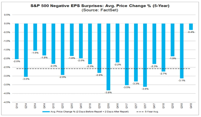 S&P 500 companies seeing best price reaction to negative EPS surprises in 9 years - @FactSet