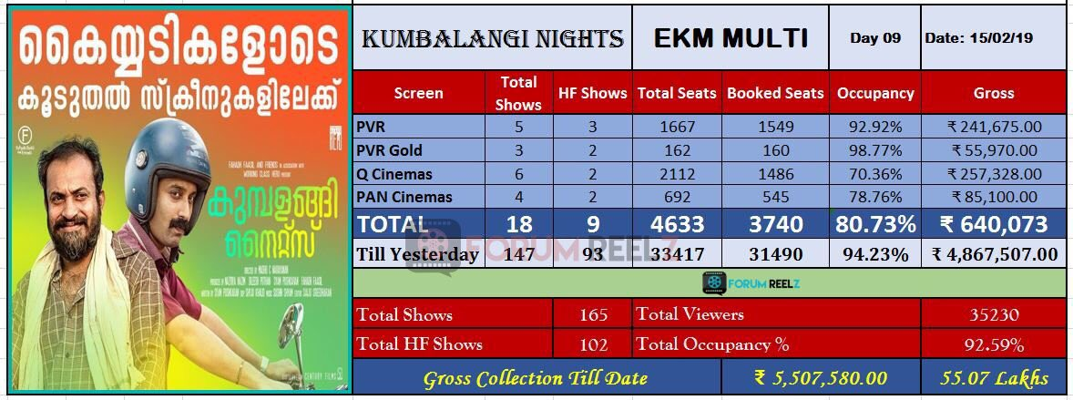 #KumbalangiNights Cochin Multiplex Update :  No: Of Shows - 18 Occupancy - 80.73 % Day 9 Gross - 6.40 Lakh Total 9 Days Gross - 55.07 Lakh  Excellent Status On Weekdays 👌