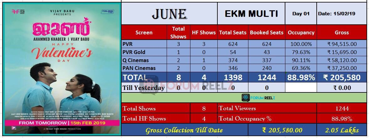 #June Cochin Multiplex Update :  Day 1 Gross - 2.05 Lakh  Good Start @ Cochin Plexes ✌️
