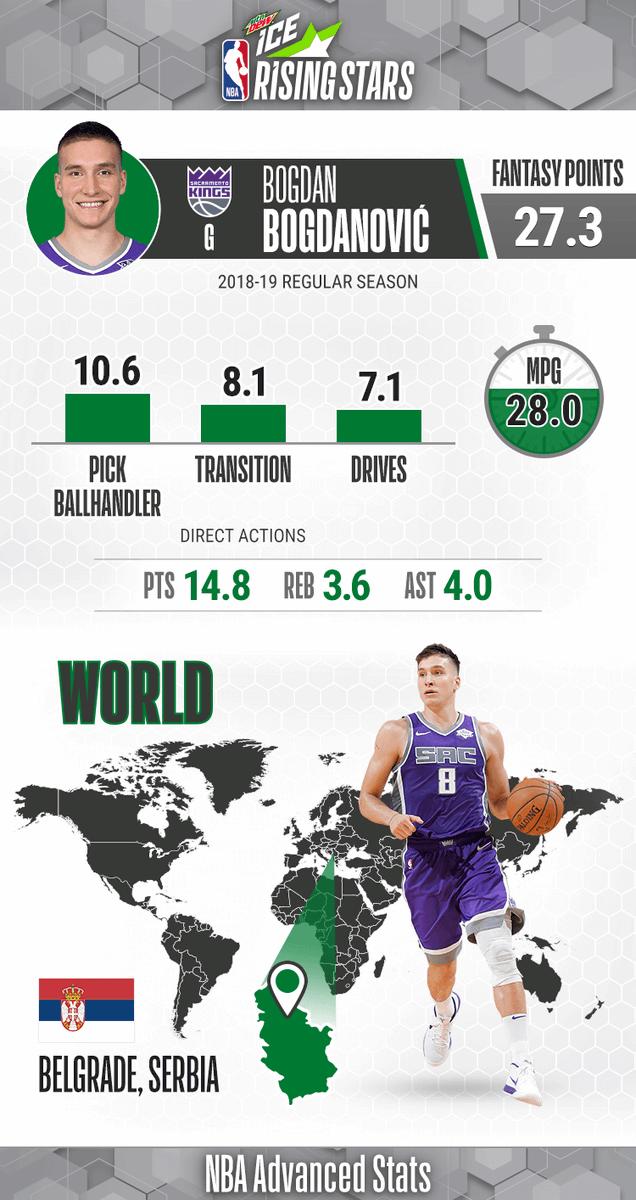 Team World Rising 🌟 ... Bogdan Bogdanovic!   Sophomore Season: - Averaging 14.8 PPG, 3.6 RPG, 4.0 APG  - Won Rising Star MVP last year with 26 PTS, 7 3PM  #MTNDEWICERisingStars: 9pm/et, @NBAonTNT