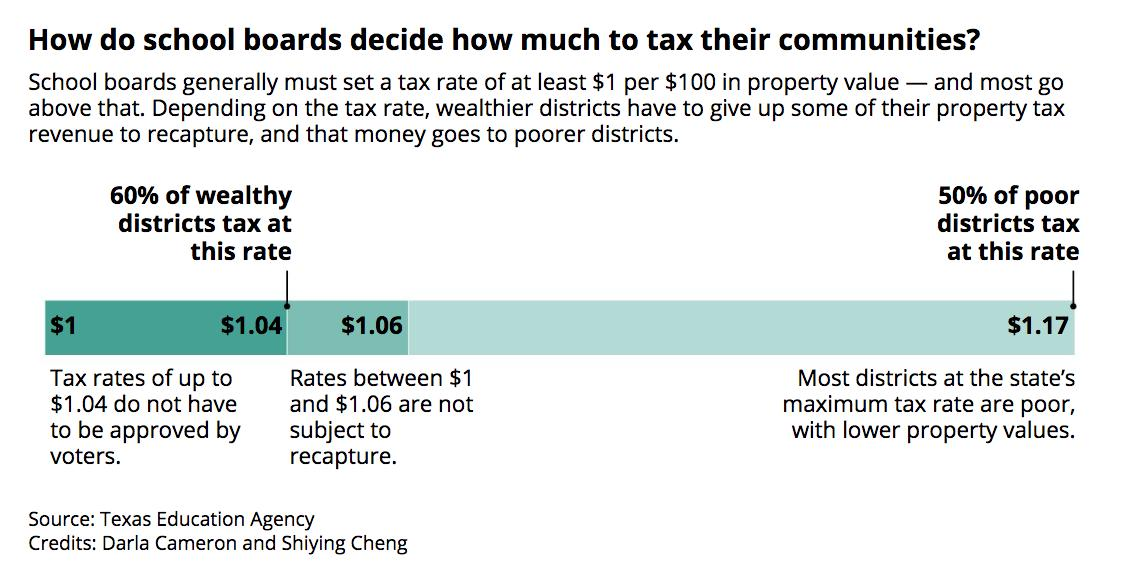 How do school boards decide how much to tax their communities?  School boards generally must set a tax rate of at least $1 per $100 in property value — and most go above that. #txlege #txed  https://t.co/DiSfdQeEDg