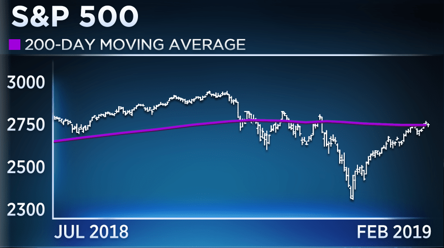 This range for the S&P 500 'makes me very nervous,' techniciansays https://t.co/GgfHv0HlSo