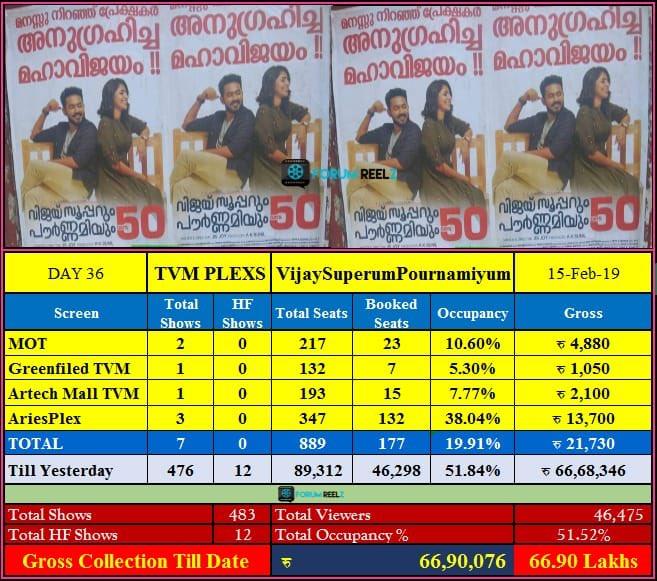 #VijaySuperumPournamiyum Trivandrum Plexes Update :  36 Days Gross - 66.90 Lakh ✌️