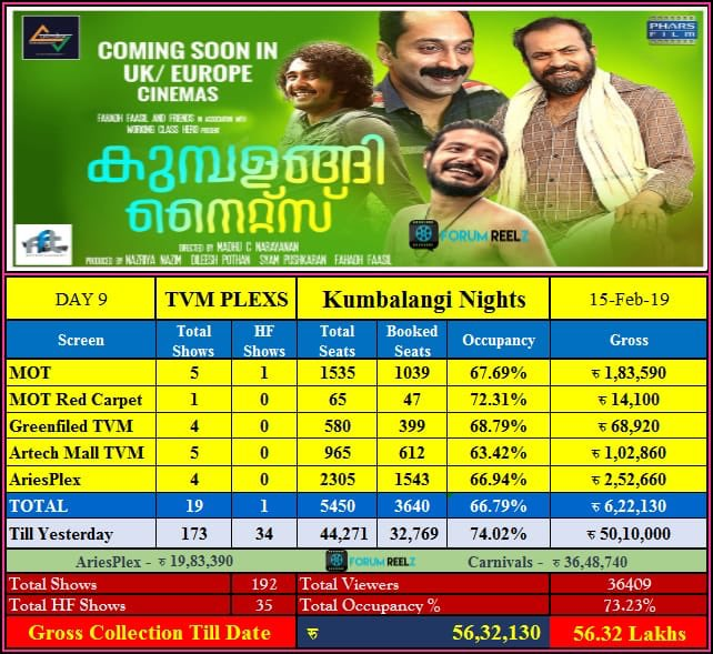 #KumbalangiNights Trivandrum Plexes Update :  No: Of Shows - 19 Occupancy - 66.79 % Day 9 Gross - 6.22 Lakh  Total 9 Days Gross - 56.32 Lakh