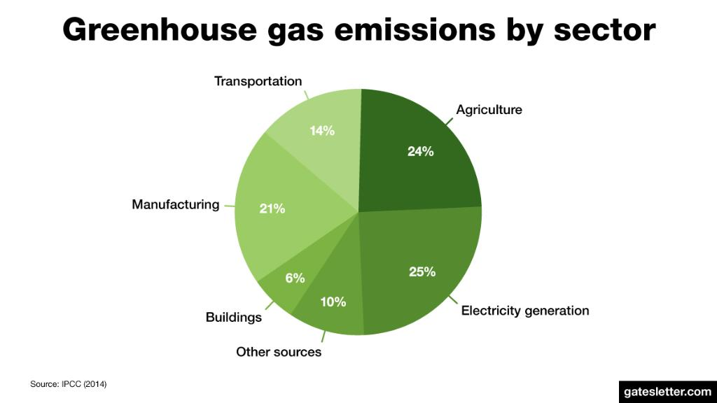 Electricity accounts for just 25% of greenhouse gas emissions. We need breakthroughs in five key areas to prevent the worst climate-change scenarios:  https://t.co/vPalC2h56X