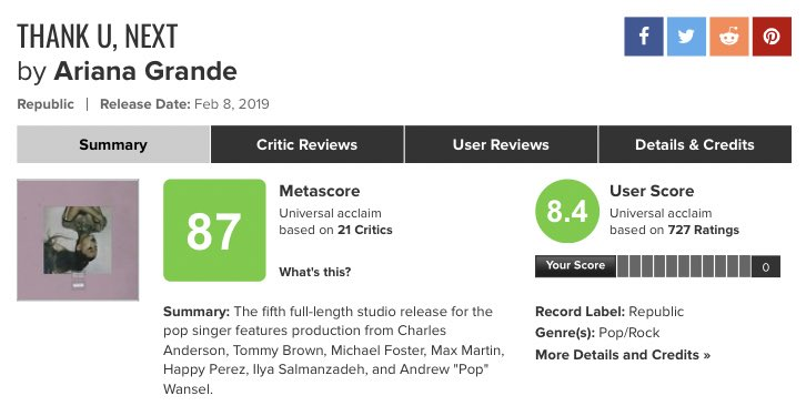 #ThankUNext has a @metacritic score of 87/100 from 21 critic reviews! This is Ariana's album with the most reviews and is her most acclaimed album.<br>http://pic.twitter.com/j8kshqdfMc