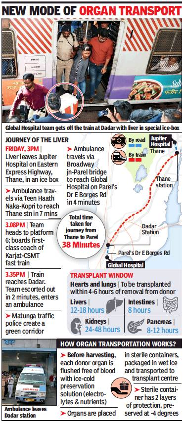 Providing a Lifeline - Railways arranges for sending liver for transplant from Thane to Dadar in 38 minutes, helping save a precious life by minutes.  https://t.co/H2s43k1atz