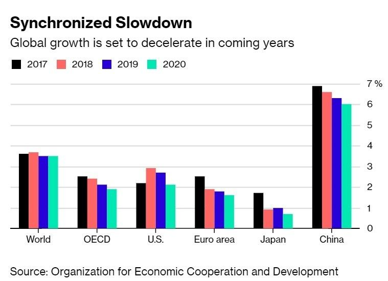 This is what 2019 could hold for the global economy #economics #trade https://t.co/LywVoBmBZt