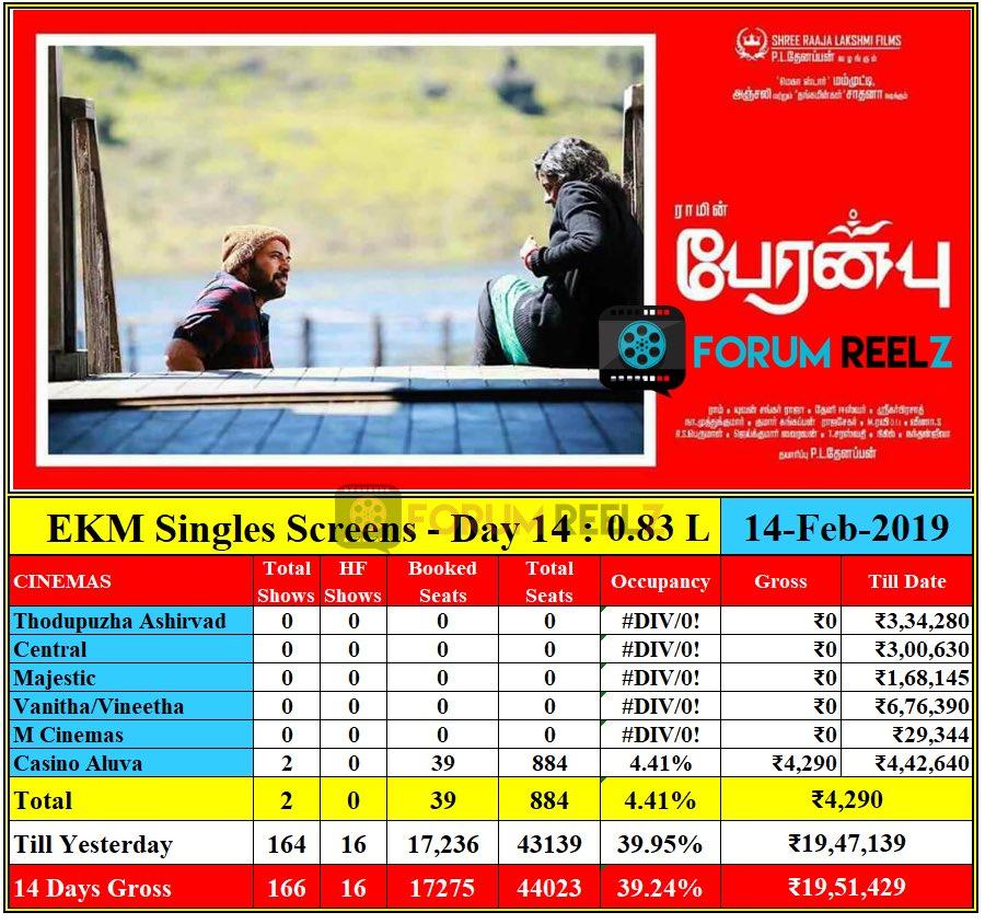 #Peranbu Cochin Single Screens Final Update :  19.51 Lakh From 14 Days @ 39.24% Occupancy