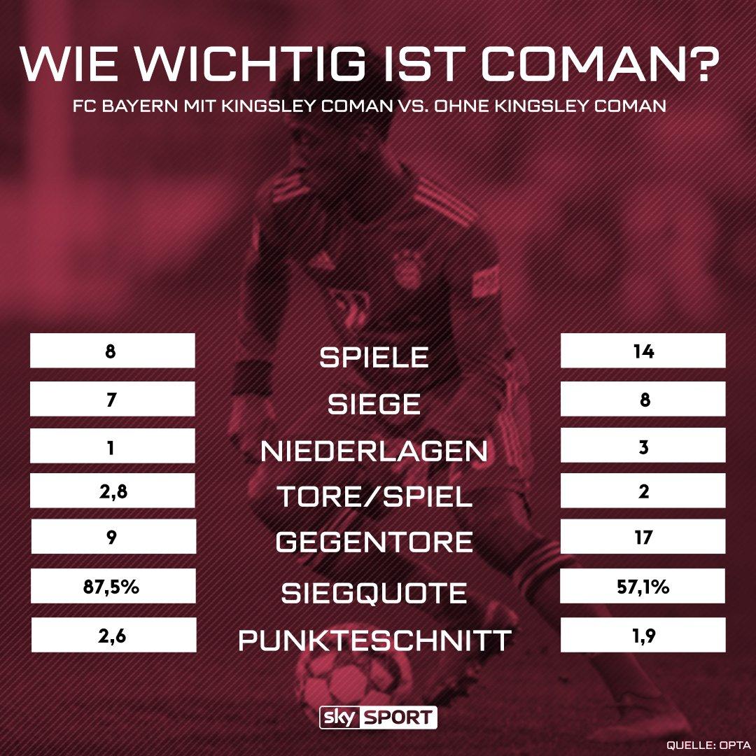 Aufatmen beim FC Bayern. Kingsley Coman hat sich doch keine schwerwiegende Verletzung zugezogen. Wie wichtig ist er für den FC Bayern? #SkyBuli #SkyCL