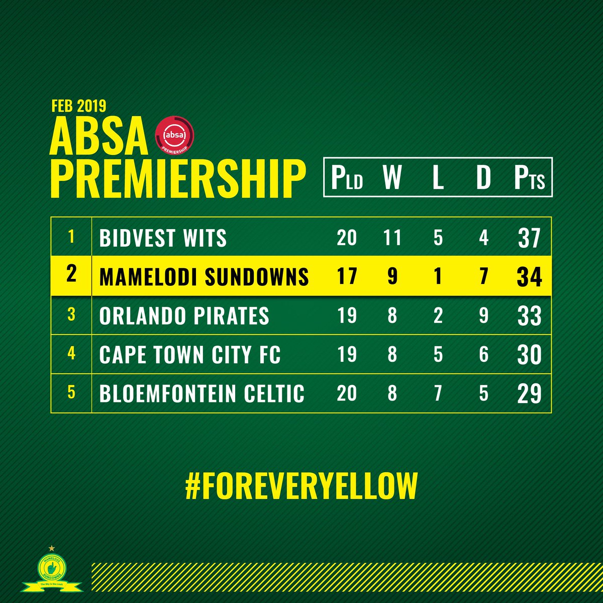 Before we head into next weeks ABSA Premiership action this is how the standings are looking👆  #Sundowns