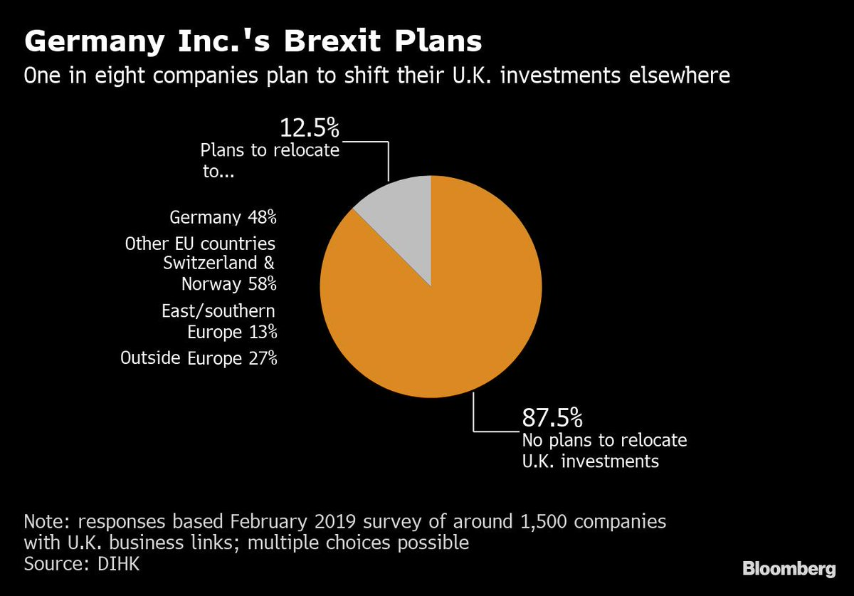 1 in 8 German companies with business in Britain is planning to relocate investments because of Brexit concerns  https://t.co/LdbNFzu903