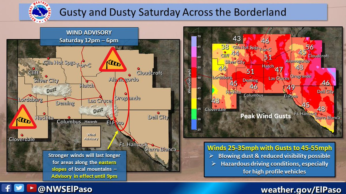 A Wind Advisory is in effect for most of the area today. Gusts to 45-55mph will create patchy blowing dust this afternoon. Be sure to use caution if you encounter reduced visibilities due to blowing dust while driving. #nmwx  #txwx
