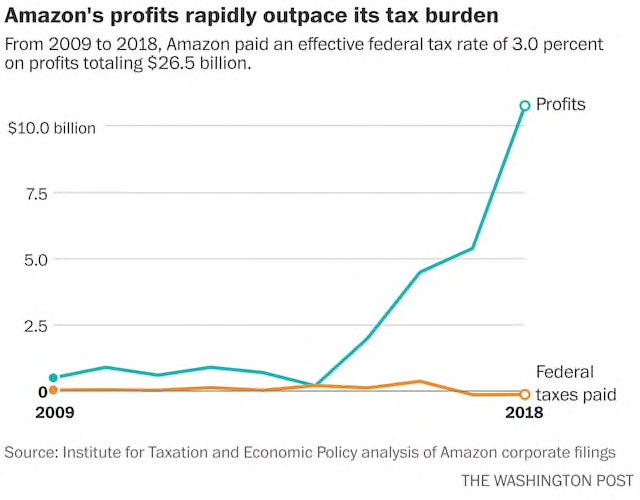 This chart makes a pretty compelling argument that the federal corporate tax code is broken. Amazon paid no federal taxes on profits of $11 billion last year. https://www.washingtonpost.com/us-policy/2019/02/16/amazon-paid-no-federal-taxes-billion-profits-last-year/?noredirect=on&utm_term=.e99ee1c311c2…