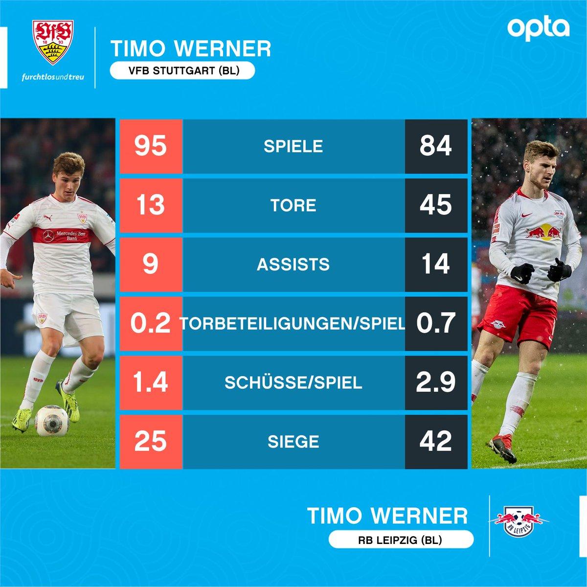 45 - @timowerner erzielte mehr als 3-mal so viele #Bundesliga_Tore für RB Leipzig (45) wie für den VfB Stuttgart (13). Entwicklung. #VfBRBL
