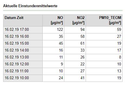 Und los gehts mit der Stickoxid- und #Feinstaub-Rallye in  Stadt und Land, die durch stets lügenbereite Ahnungslose dem Verkehr und anderen in die Schuhe geschoben wird: Der dramatische Anstieg jetzt zum Abend: Holzöfen, oft mit Müllbeigabe, sonst nichts.  Beispiel Leipzig.