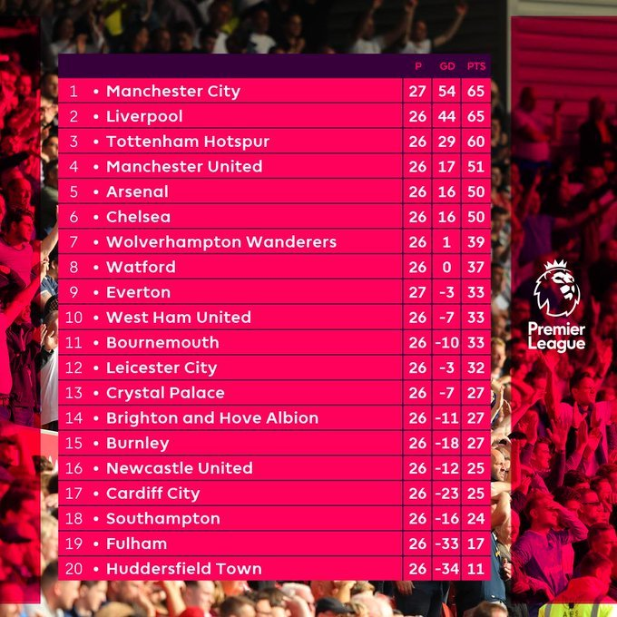 PREMIER LEAGUE #NEWS : A little reminder...  #PL pic.twitter.com/qYYdxpzkRw #PL #football #UK pic.twitter.com/4vFaMbSBfH