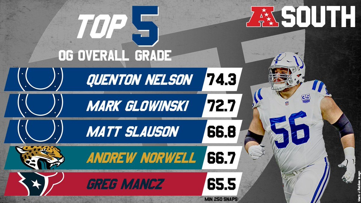 RT @PFF: 2018's highest-graded guards from the AFC South https://t.co/5cAs5VVeTg
