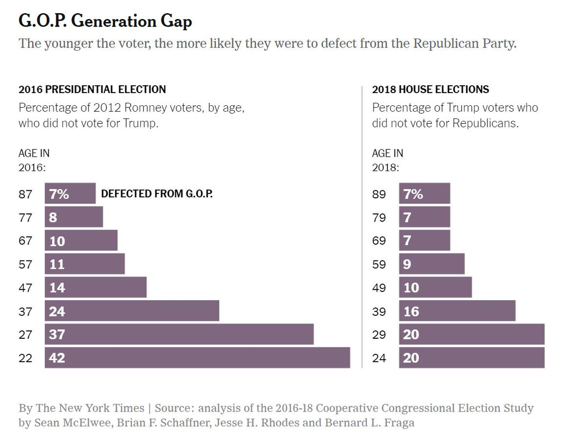 The current incarnation of the GOP cannot survive. My latest with @b_schaffner, @JesseRhodesPS and @blfraga. https://www.nytimes.com/2019/02/16/opinion/sunday/trump-youth-vote.html…