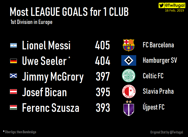 ⭐ New Record for Messi 🇦🇷 Lionel Messi is the player with  Most LEAGUE GOALS for 1 CLUB.  (1st Division in Europe🇪🇺) 🎉