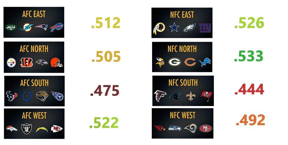 Y también podemos twittear cosas chulas que nos encontramos mientras preparamos los podcast.  #NFL Division All-time Win Percentage