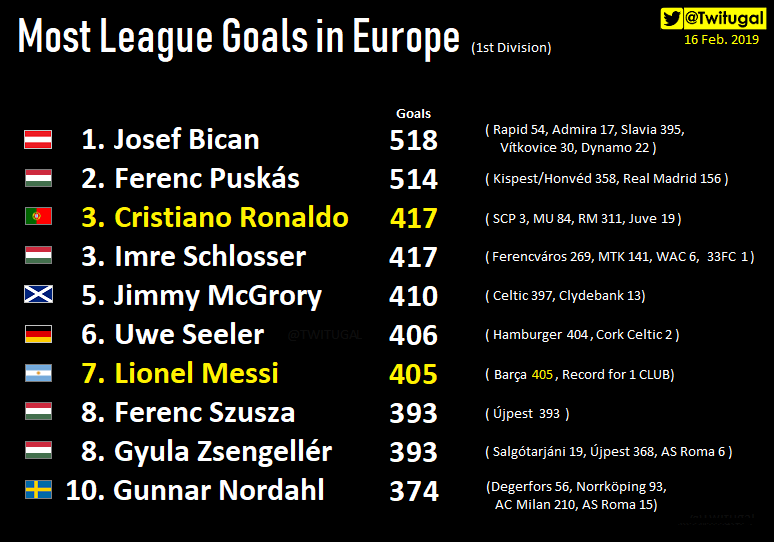 Most League Goals in 🇪🇺 (1st Div.) 2⃣Historical facts for CR7 & Messi   ⭐@Cristiano joined Schlosser 🥉 ⭐Messi overtook Seeler's European Record for 1 CLUB... but Messi needs 2 more goals because Seeler also scored 2⚽ for 🇮🇪Cork Celtic FC (1st Irish Division). 🤷♂️😅