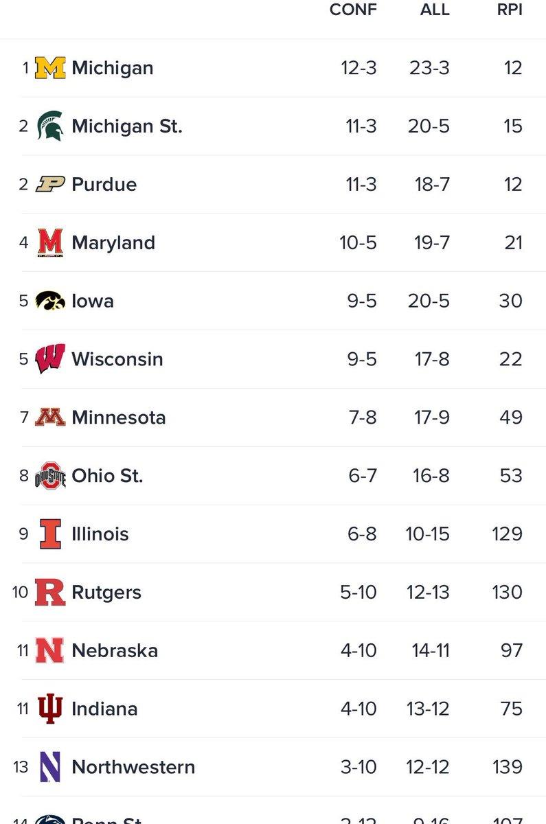 Updated Big Ten standings.