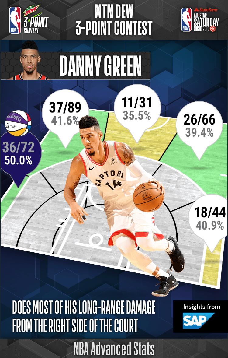 NBA.com/Stats's photo on danny green