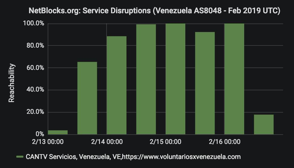 Confirmed: #Venezuela humanitarian aid volunteer platform #VoluntariosXVenezuela blocked as of 1:40PM UTC (9:40AM VET) Saturday, following earlier apparent state-sponsored hacking attempt; incident ongoing https://netblocks.org/reports/venezuela-humanitarian-aid-platform-blocked-GnAgJk8p…