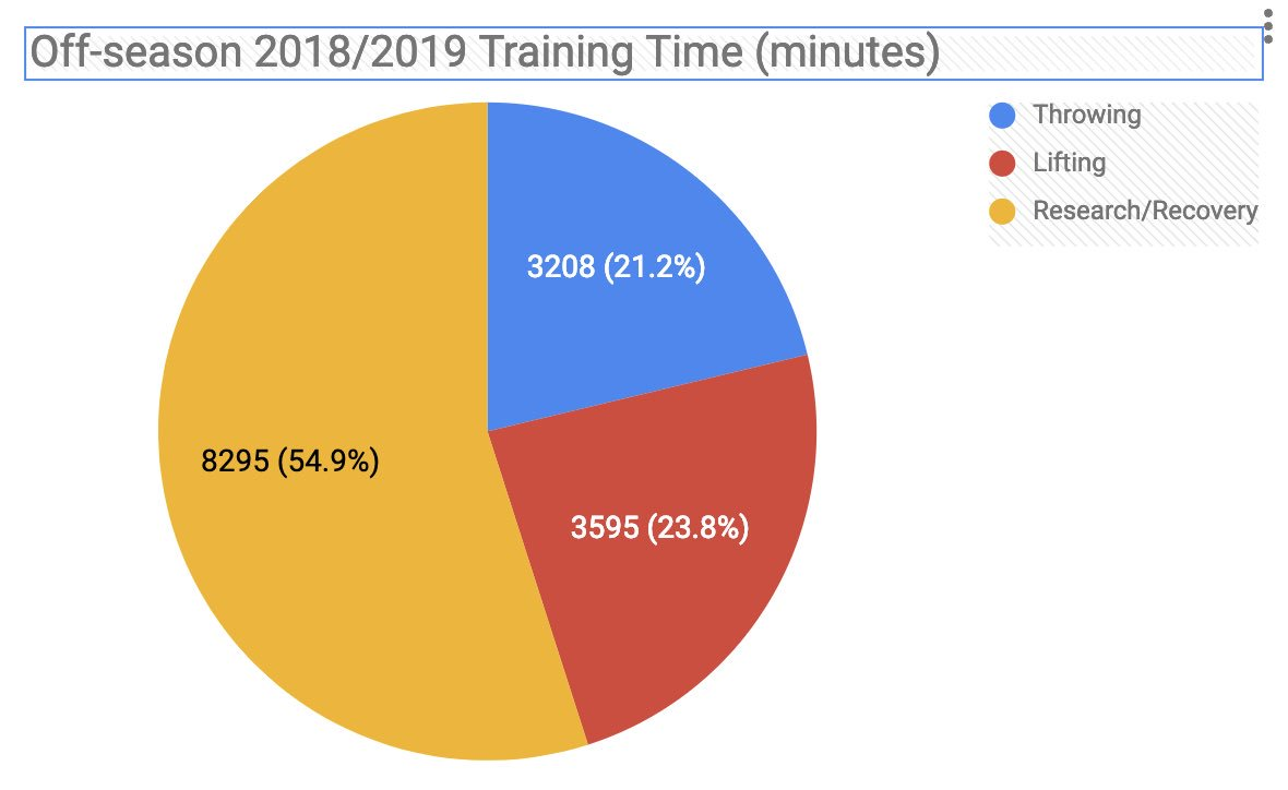 Off season is officially over. Here's some stats: 8802 throws made $3,000 dollars lost in training bets 251 hours 38 minutes spent training 25.2 innings pitched 10 states visited 2 trips out of the country 1 productive off season  Here's to a memorable 2019 everyone!
