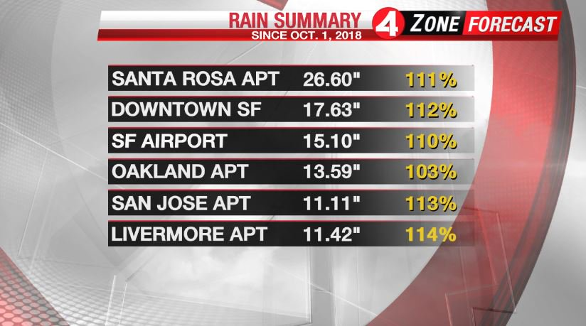 Our recent storms have brought us above average rain where we are no longer in a drought in the #BayArea Tracking overnight scattered showers bringing us light-moderate rain, and even snow in our local mountains. Rain and snow total details @kron4news 8 and 10 PM