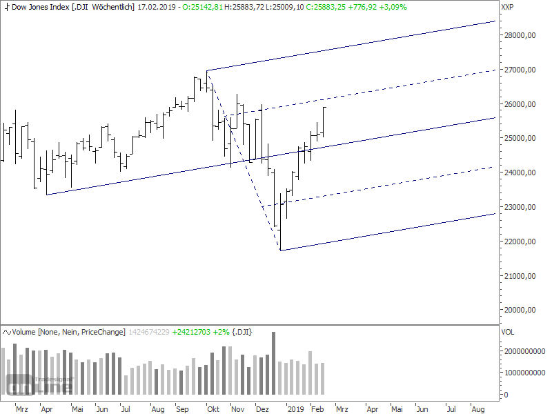 $dia $dji $indu $qqq $ndx #dowjones  follow uo - there is for sure some resistance ahead and some indicators are overbought but as long as there are no reversal pattern i will hold weekly charts look good above the medianline - so long until i will be proven wrong <br>http://pic.twitter.com/yMDsvEXwTQ
