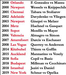New York 2019 - ATP 250 - Page 2 Dzl3WbNX0AUL4bU