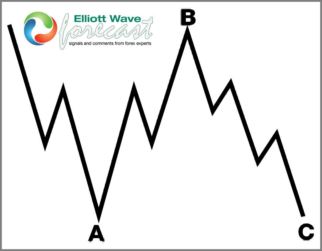 An Inside Regular Flat, how looks like and why its a 3-3-5. #elliottwave #forex