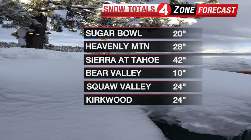 The #Sierra is seeing fresh snow now through noon Sunday. It has already seen impressive snow totals within the last 24 hours. Details ahead on the Winter Storm Warning that remains in effect tonight making it dangerous to travel in and out of the Sierra. More @kron4news 10PM