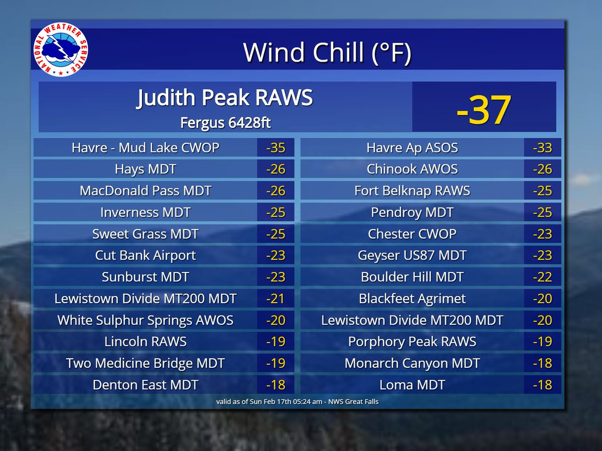 Wind chills are running 20 below to 30 below in some areas this morning. Dress warm if heading out. #mtwx