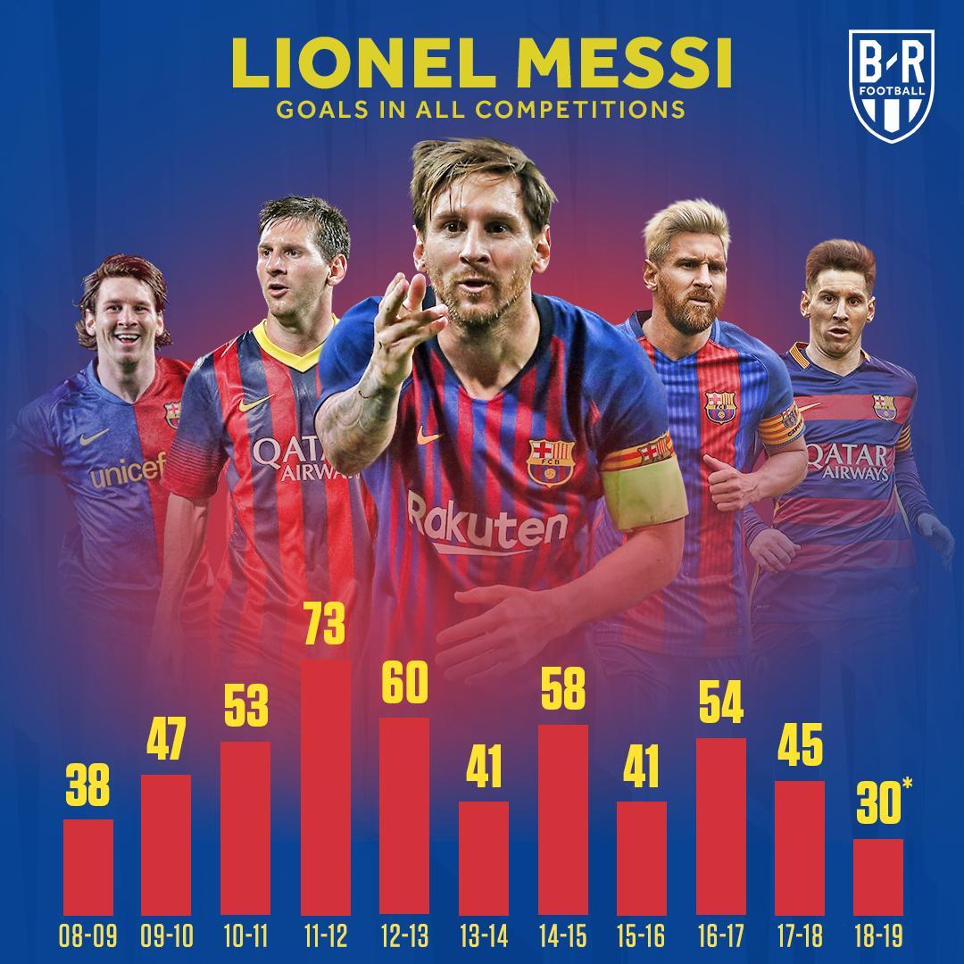 Messi Straight Killing It