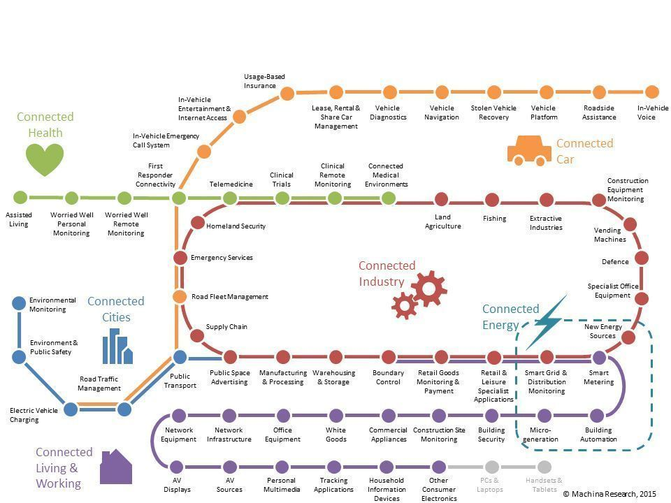 """RT Fisher85M """"RT Lago72: The Taxonomy of the Internet of Things [ #Infographic ]  HT Fisher85M  #Industry40 #IoT #InsurTech #FinTech #Innovation #tech Lago72 #HealthTech #CyberSecurity #BigData #Health #SmartCity #ML """""""