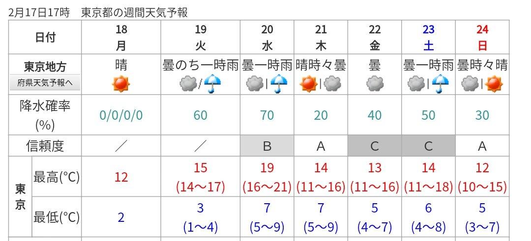 予報 3 天気 月 の