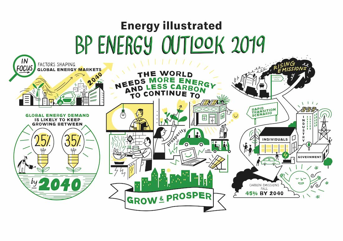 🤔 Interested in the future of energy? #BPstats 📖 Read our latest Energy Outlook ➡️ https://on.bp.com/energyoutlook 📽️ Watch the Energy Illustrated ➡️ https://on.bp.com/energyillustrated…