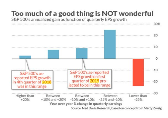 For fundamental investors: Too much earning growth is statistically not good if you look for stocks  with high performance. Best to buy when EPS growth between -25% to  -10%.....  worth thinking about. #Growth $SPX #stocks $VIX $INDU $GLD