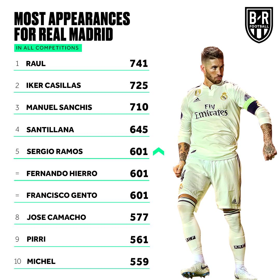 Sergio Ramos moves into 5th for Real Madrid's all-time leading appearances ⚪️💪