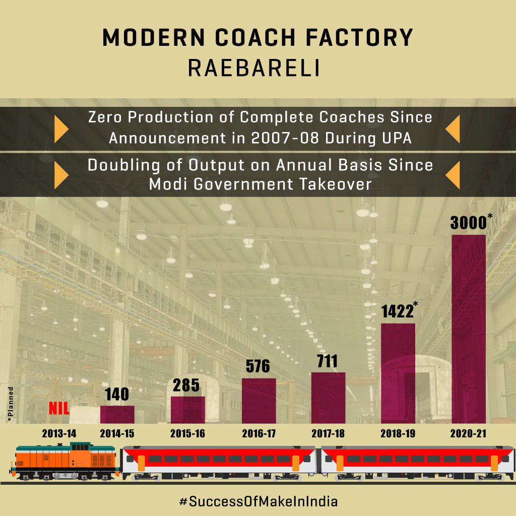 MCF Raebareli was supposed to manufacture 1,000 coaches but as PM @NarendraModi explained पेंच कसने और पेंट करने का काम हुआ on 375 coaches brought from Kapurthala till 2014 under Congress. Under us production of complete coaches has almost doubled every year #SuccessOfMakeInIndia