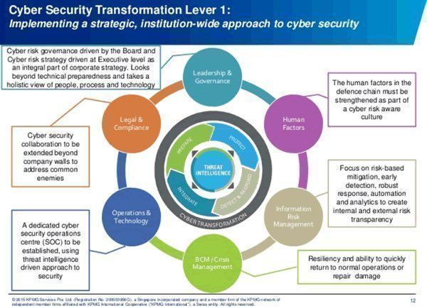 How to implement #CyberSecurity {Infographic}  #infosec #CISO #Security #DigitalTransformation @Fisher85M #IoT #Strategy #Analytics #IT4Life