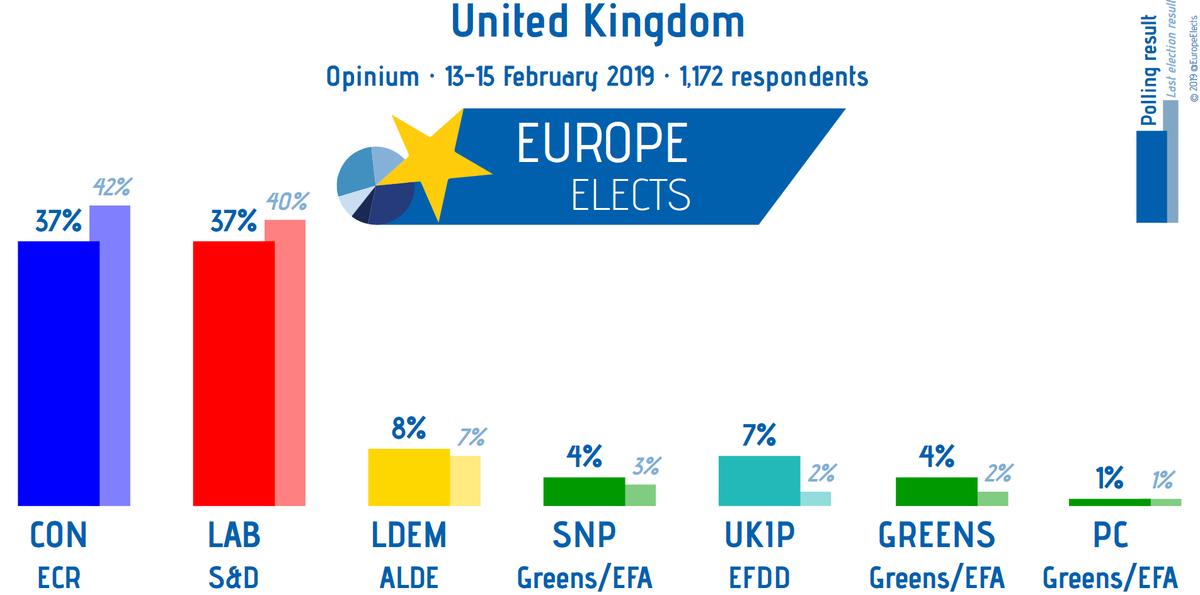 UK, Opinium poll:  CON-ECR: 37% (-4) LAB-S&D: 37% (+3) LDEM-ALDE: 8% UKIP-ENF: 7% GREENS-G/EFA: 4% SNP-G/EFA: 4%  PC-G/EFA: 1%  +/- vs. 30 Jan. - 1 Feb. '19  Field work: 13/02/19 – 15/02/19 Sample size: 1,172 ➤  https://t.co/7gcpMz8djk