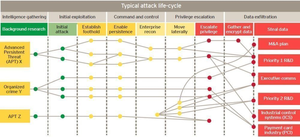 """RT Fisher85M """"A typical #CyberAttack life-cycle {Infographic}  #CyberSecurity #infosec #Education #Encryption Fisher85M #databreach #Security #Hacking """""""