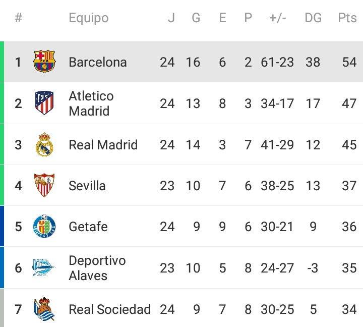 Que no habíamos perdido la liga ya ??? #ForçaBarça