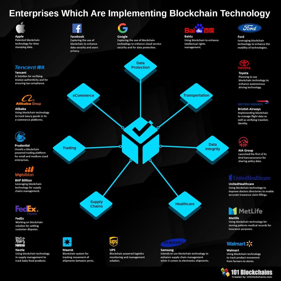 Enterprises Which Are Implementing #blockchaintechnology  Great #Infographic by @101Blockchains  #dataprotection #cybersecurity #blockchain #Healthcare #eCommerce #SupplyChain #socialmedia CC:@mclynd @dinisguarda @DioFavatas @andi_staub @MikeQuindazzi @KirkDBorne @ipfconline1